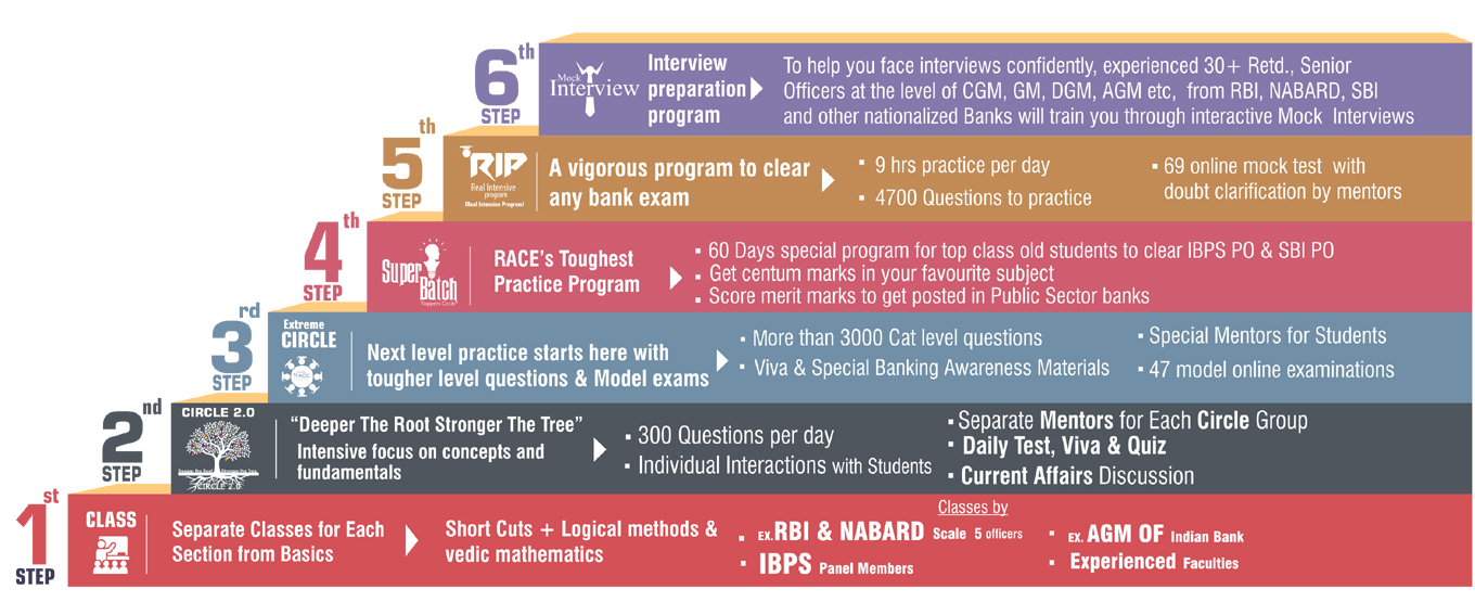 SIX Step Practice program for competitive exams