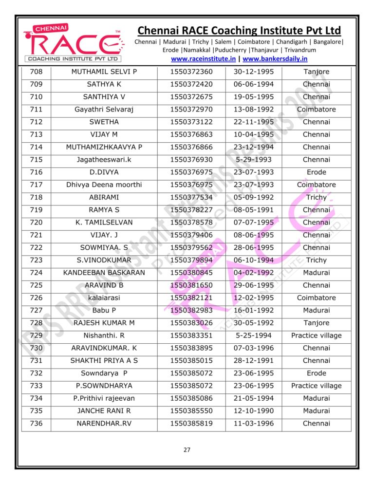 RACE INSTITUTE RRB ASSISTANT PRELIMS RESULT 2017-27