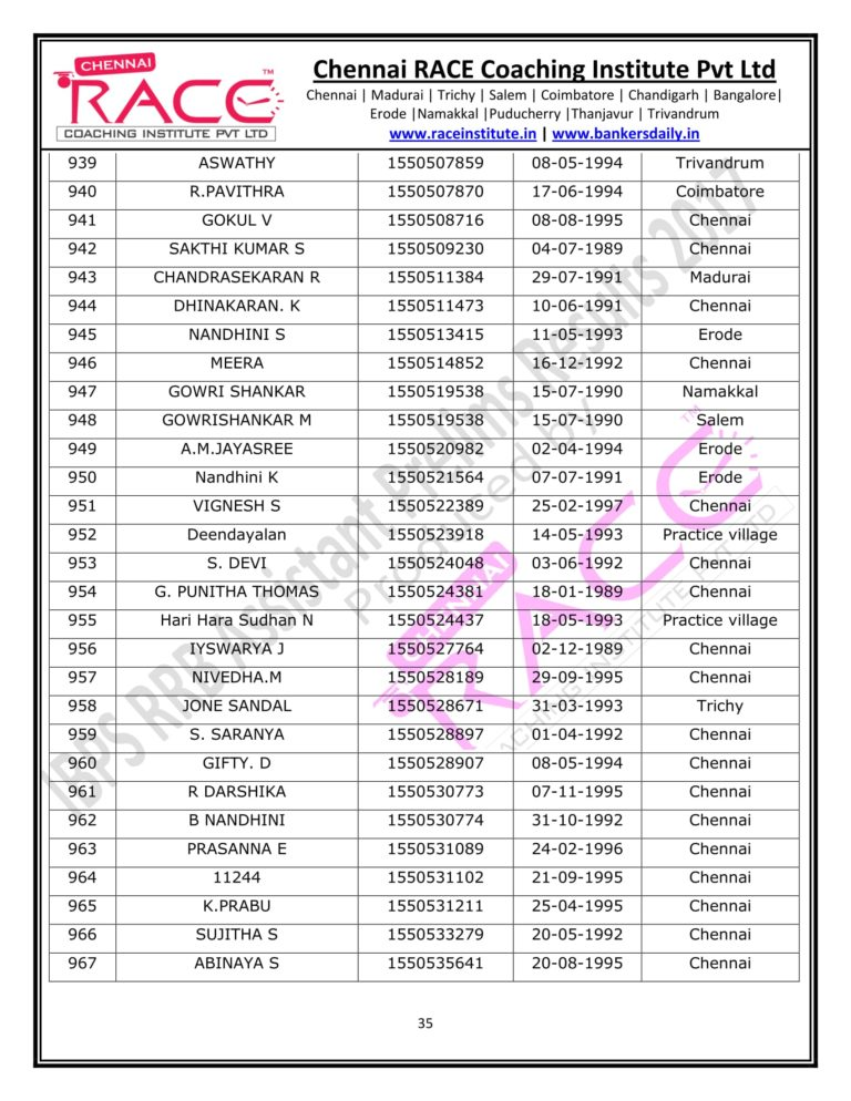 RACE INSTITUTE RRB ASSISTANT PRELIMS RESULT 2017-35