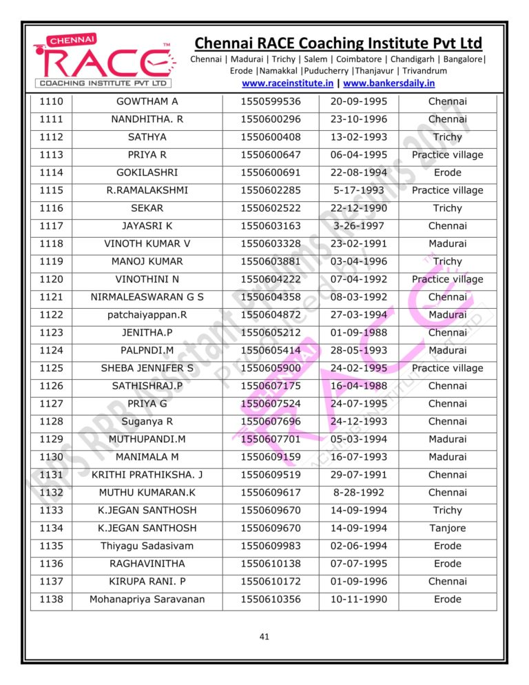 RACE INSTITUTE RRB ASSISTANT PRELIMS RESULT 2017-41