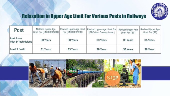Railways Increase Upper Age Limit For ALP Technician Posts
